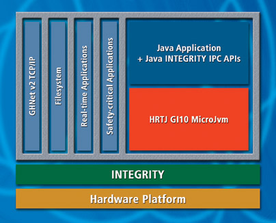 IS2T&Green Hills Software Announce Optimized Java Support