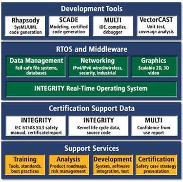 Green Hills Software Expands Platform for Industrial Safety