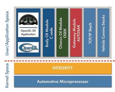 Green Hills Software Adds AUTOSAR Support to INTEGRITY RTOS