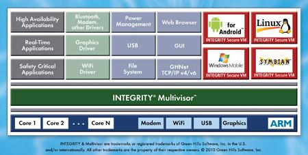 Green Hills Software Announces World's First Mobile Multivisor™