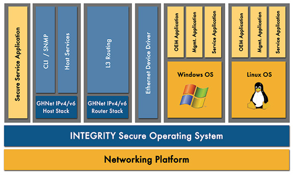 INTEGRITY, RTOS, GateD, secure networking, embedded