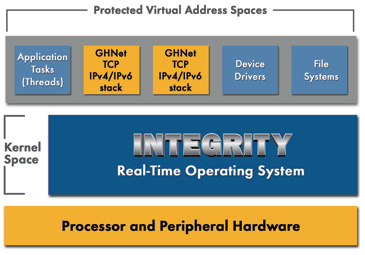INTEGRITY RTOS partition architecture with protected address spaces