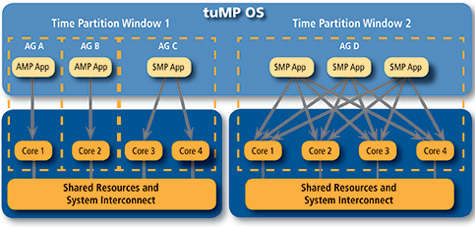 tuMP, multicore, RTOS, DO-178B